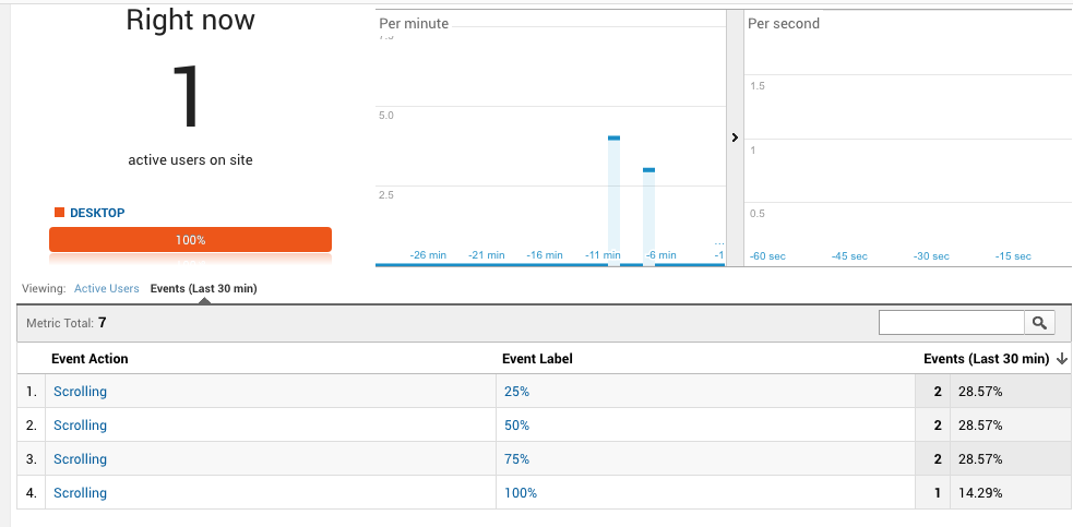Event tracking - scrolling - scroll depth tiefe - Google Analytics
